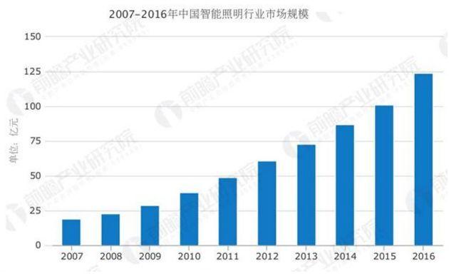 未来智能照明行业市场迅速发展开口档圈